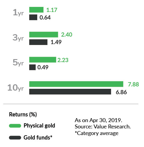 Physical Gold vs Gold Funds Returns
